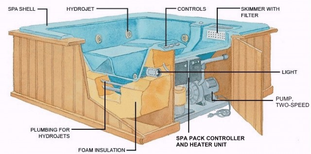 Niagara Hot Tub Repair St Catharines Jacuzzi Repair Hot